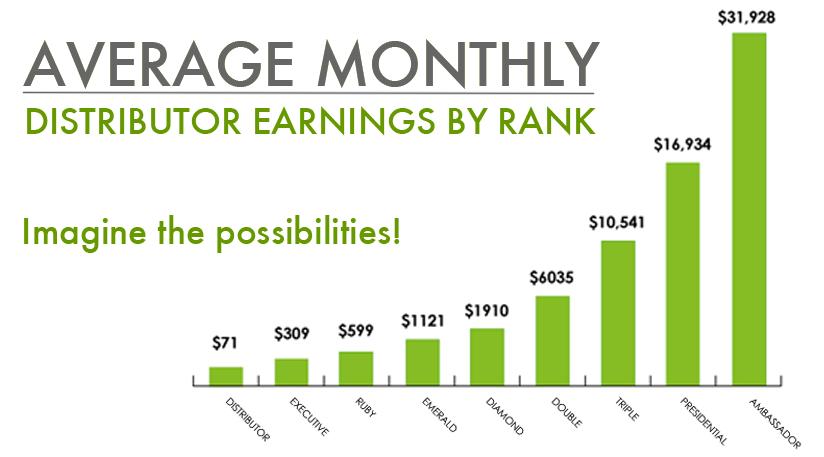 Average_Monthly